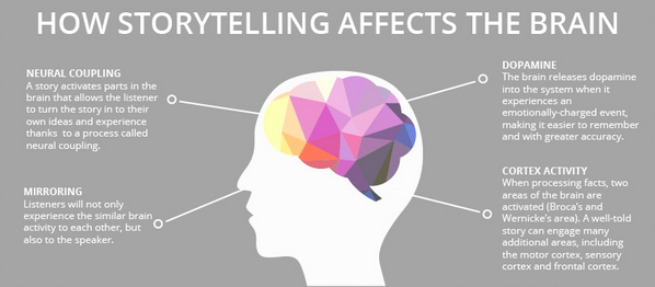 Story telling and the brain